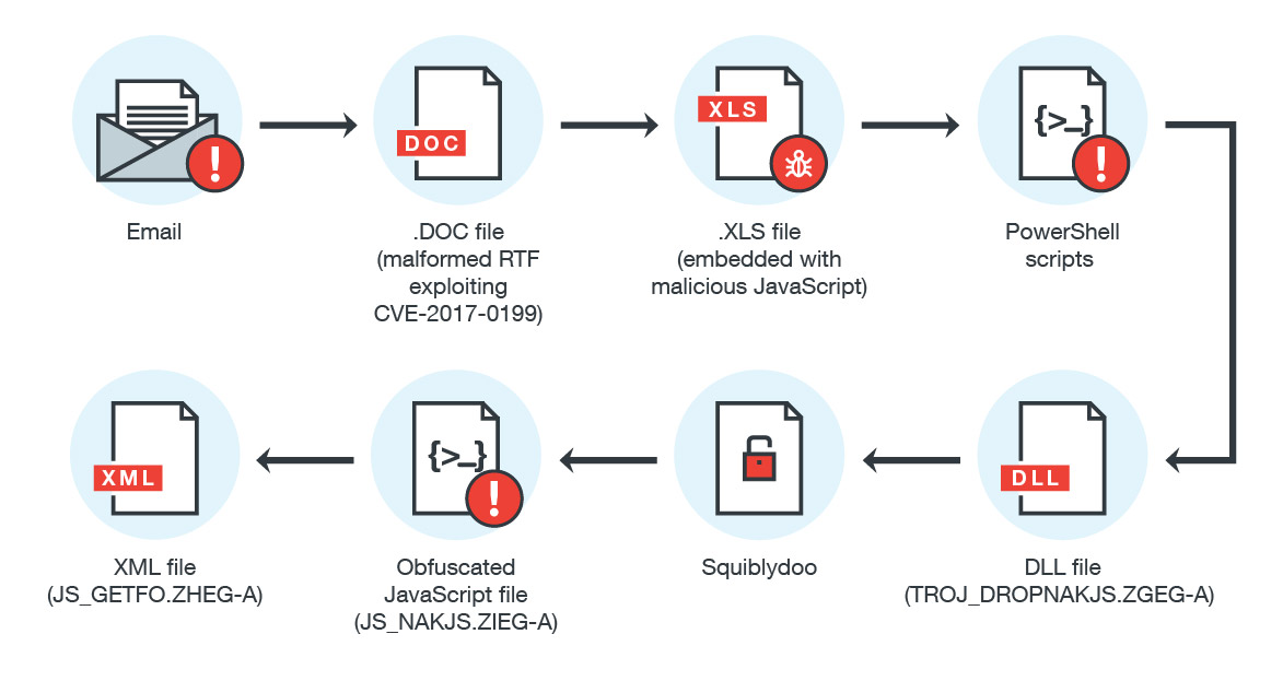Attack on Financial Institutions with a New Backdoor - SOC Prime