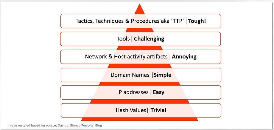 Petya A / NotPetya is an AI-powered cyber weapon, TTPs lead